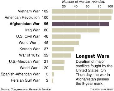 wars-chart.jpg