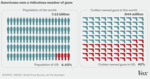 Number of Guns